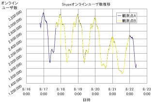 verify graph